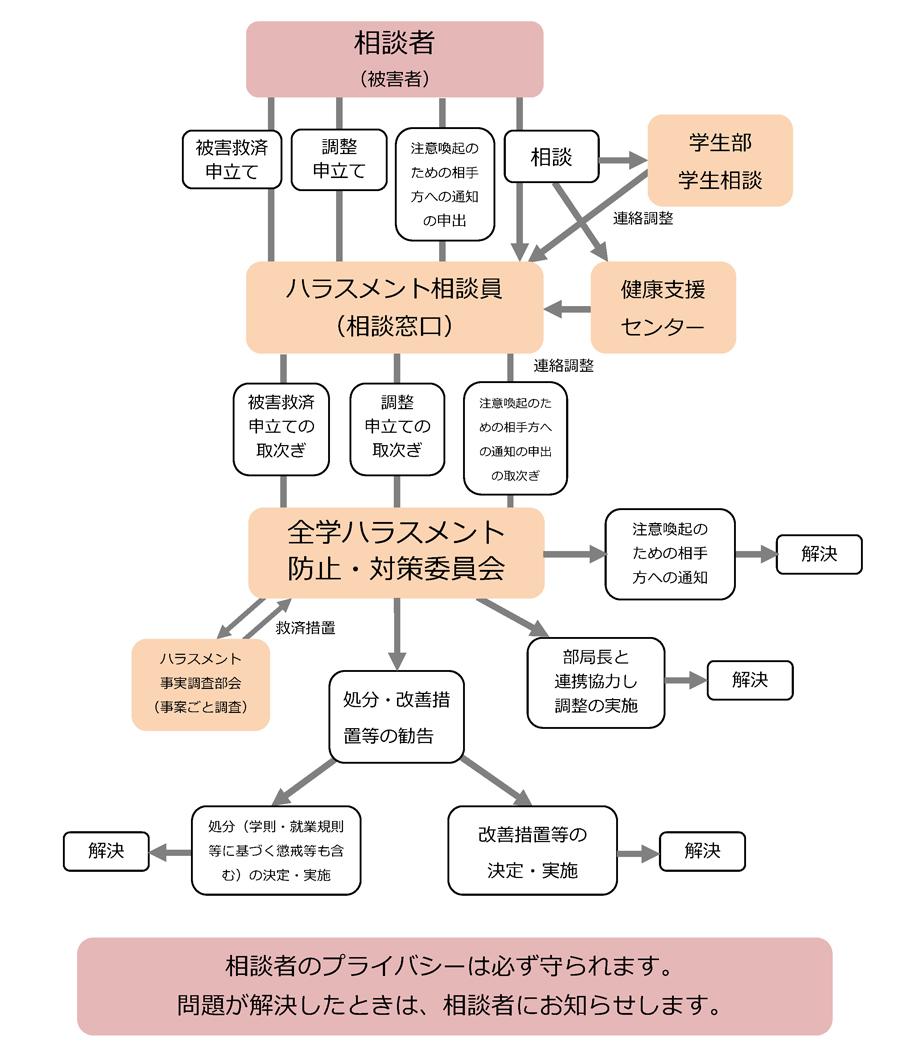ハラスメントに関する相談から解決への流れ図