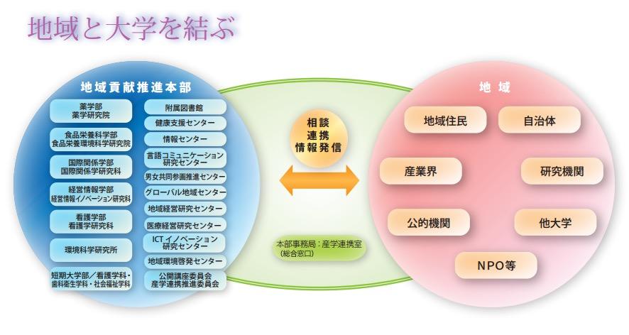 地域貢献推進本部のイメージ図